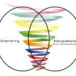 Ondernemers, managers, stakeholders en hun chemische reactie